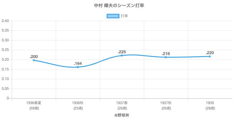 中村 輝夫のシーズン打率