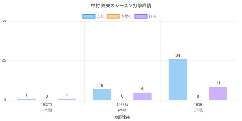 #中村 輝夫のシーズン打撃成績