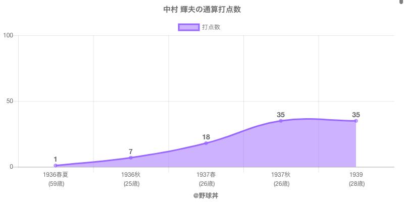 #中村 輝夫の通算打点数