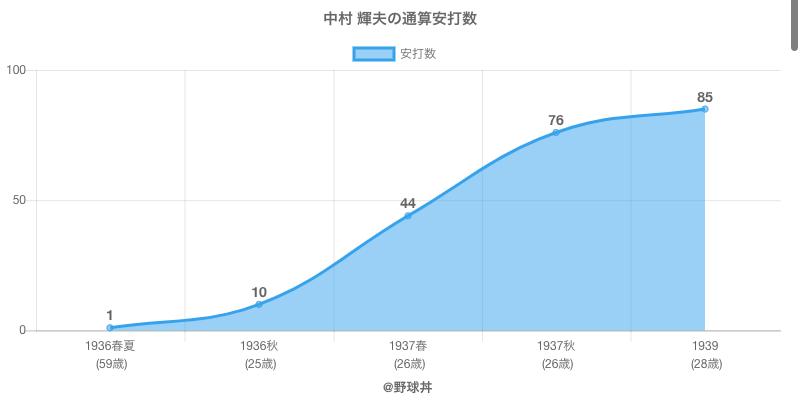 #中村 輝夫の通算安打数