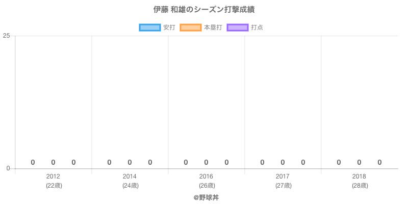 #伊藤 和雄のシーズン打撃成績