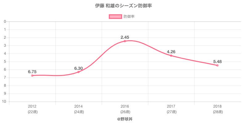 伊藤 和雄のシーズン防御率