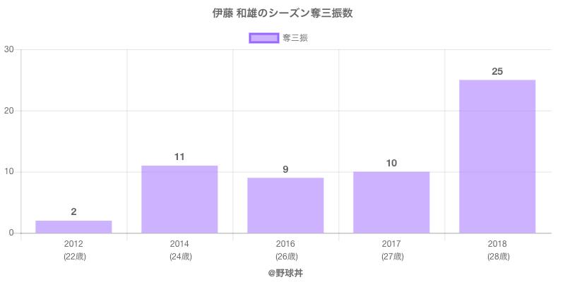 #伊藤 和雄のシーズン奪三振数