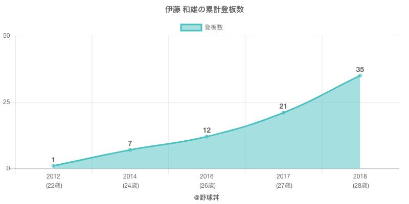 #伊藤 和雄の累計登板数