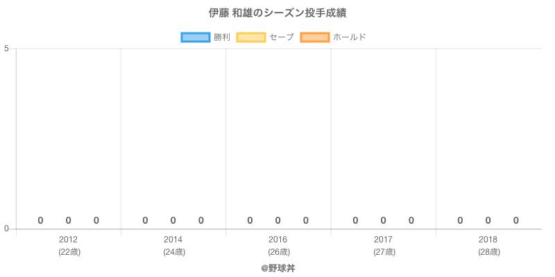 #伊藤 和雄のシーズン投手成績