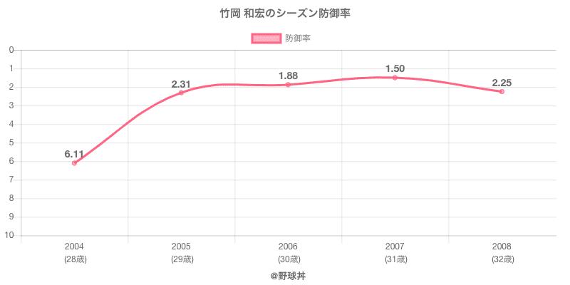 竹岡 和宏のシーズン防御率