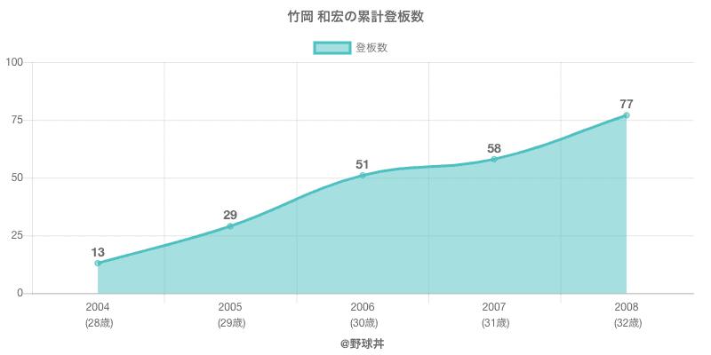 #竹岡 和宏の累計登板数