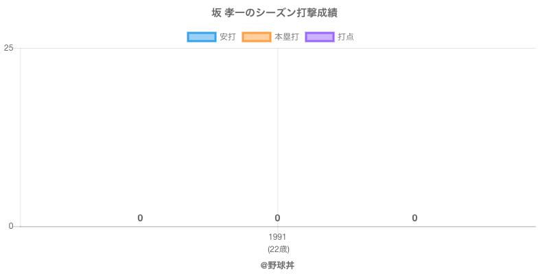 #坂 孝一のシーズン打撃成績