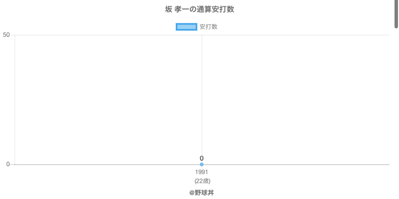 #坂 孝一の通算安打数