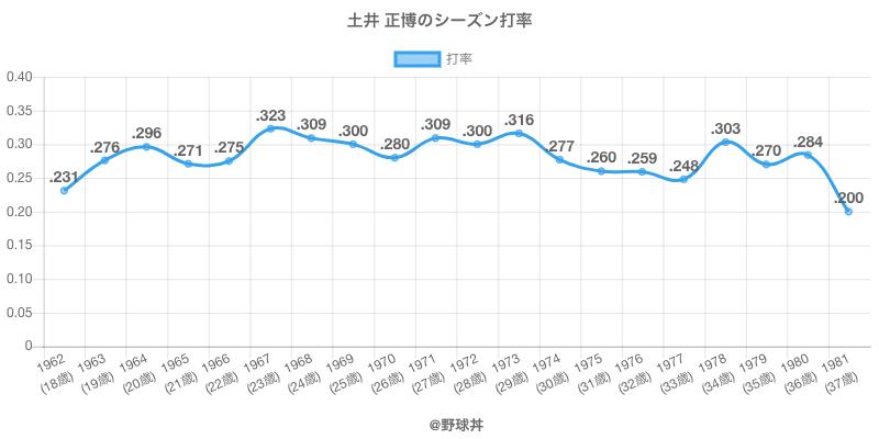 土井 正博のシーズン打率