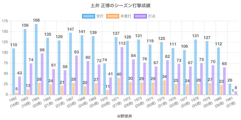 #土井 正博のシーズン打撃成績