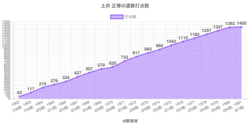 #土井 正博の通算打点数