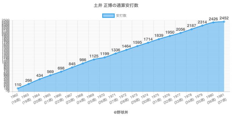 #土井 正博の通算安打数