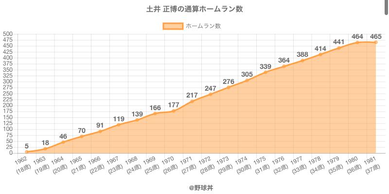 #土井 正博の通算ホームラン数
