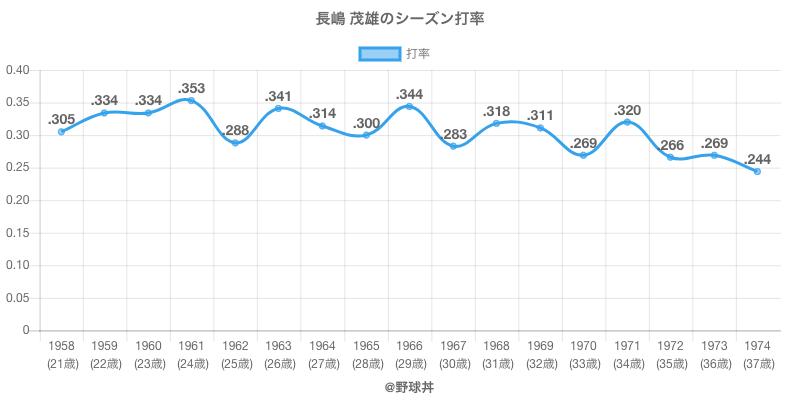 長嶋 茂雄のシーズン打率