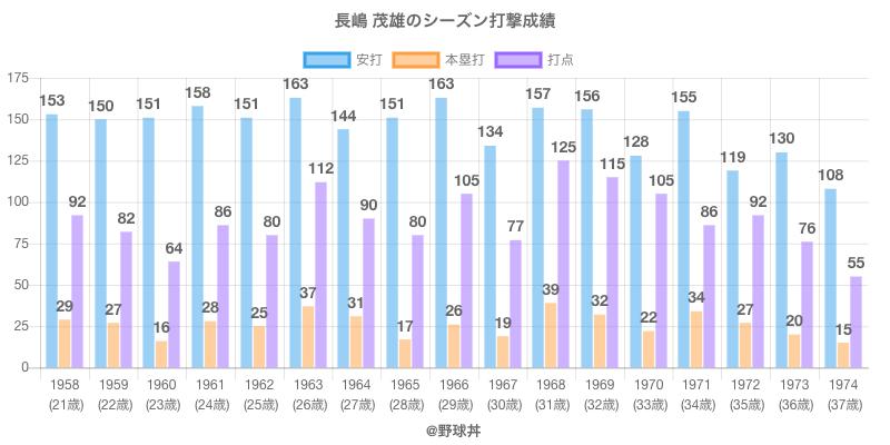 #長嶋 茂雄のシーズン打撃成績