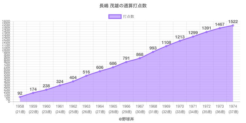 #長嶋 茂雄の通算打点数