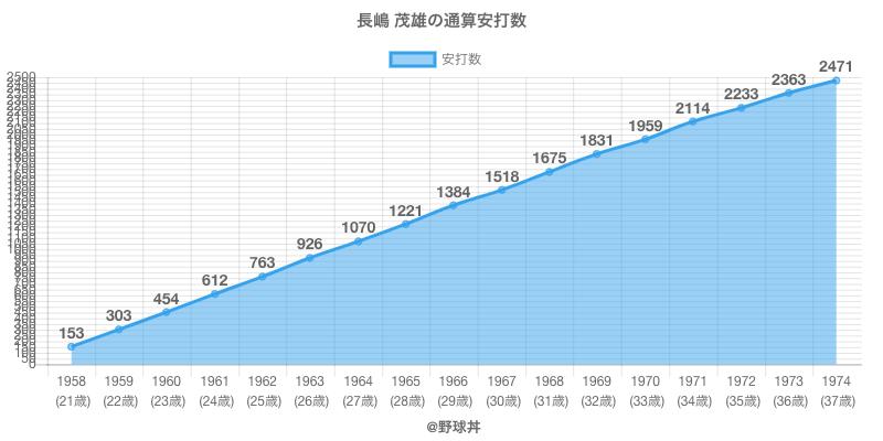#長嶋 茂雄の通算安打数