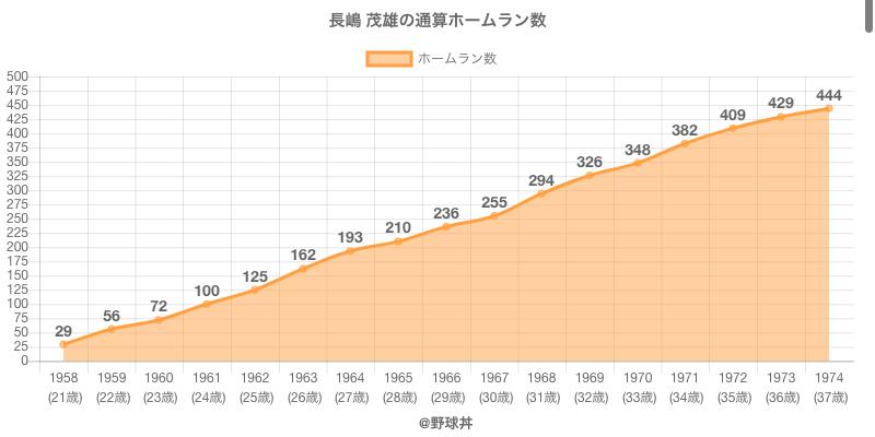 #長嶋 茂雄の通算ホームラン数