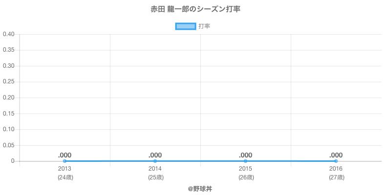 赤田 龍一郎のシーズン打率