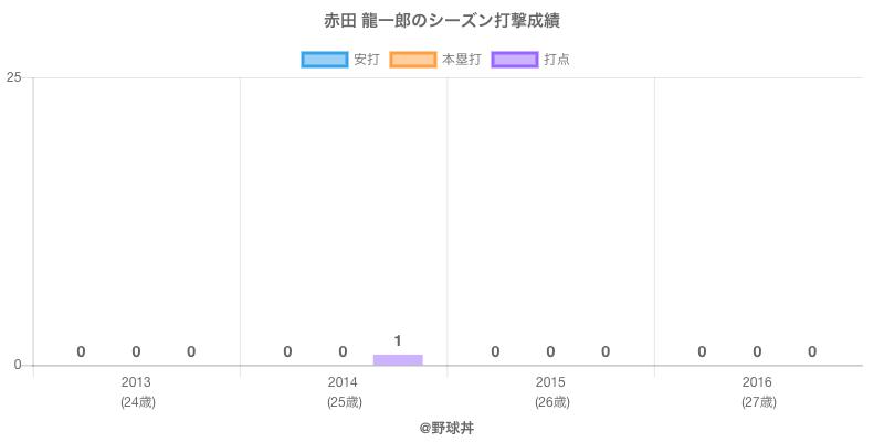 #赤田 龍一郎のシーズン打撃成績
