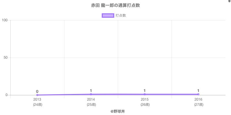 #赤田 龍一郎の通算打点数