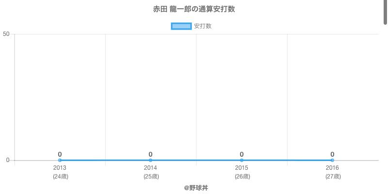 #赤田 龍一郎の通算安打数