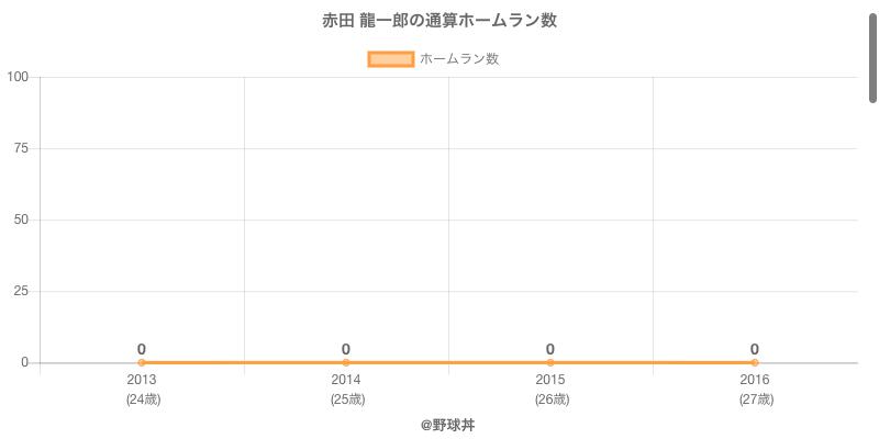#赤田 龍一郎の通算ホームラン数