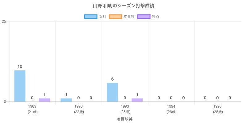 #山野 和明のシーズン打撃成績