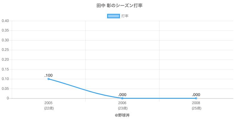 田中 彰のシーズン打率