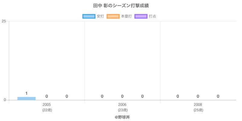 #田中 彰のシーズン打撃成績