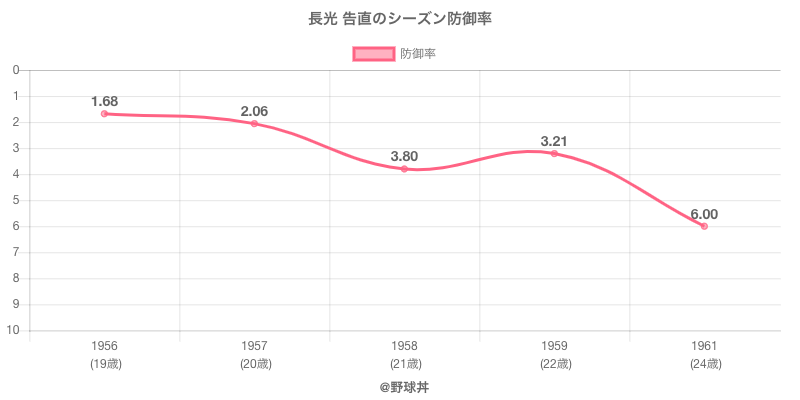 長光 告直のシーズン防御率