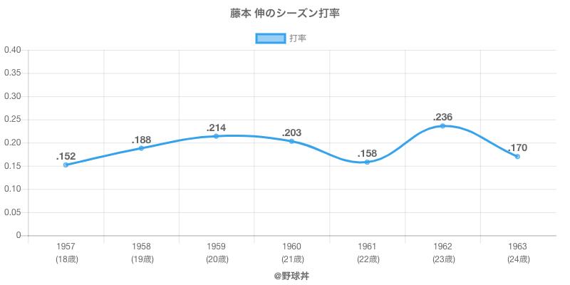 藤本 伸のシーズン打率