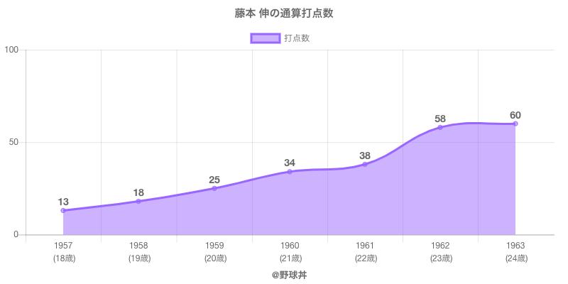 #藤本 伸の通算打点数
