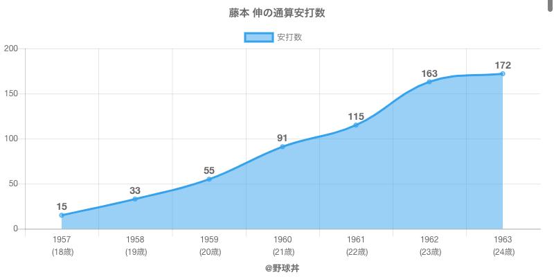 #藤本 伸の通算安打数