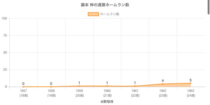 #藤本 伸の通算ホームラン数