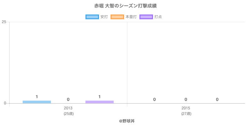 #赤堀 大智のシーズン打撃成績