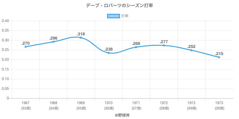 デーブ・ロバーツのシーズン打率