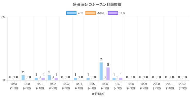 #盛田 幸妃のシーズン打撃成績