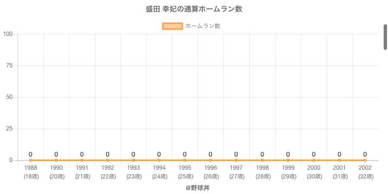 #盛田 幸妃の通算ホームラン数