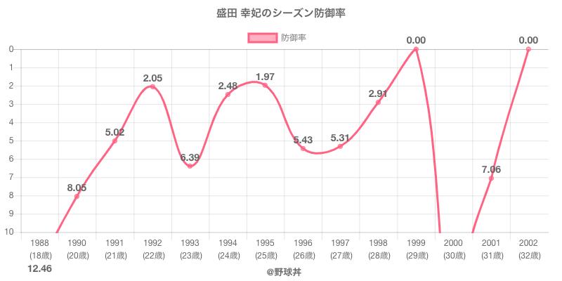 盛田 幸妃のシーズン防御率