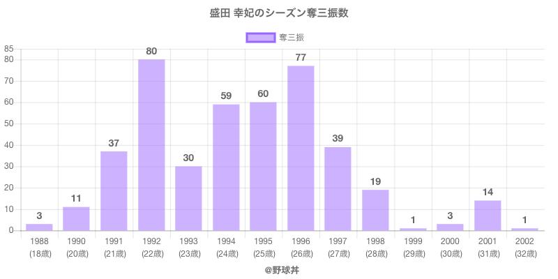 #盛田 幸妃のシーズン奪三振数