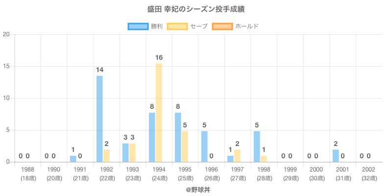 #盛田 幸妃のシーズン投手成績