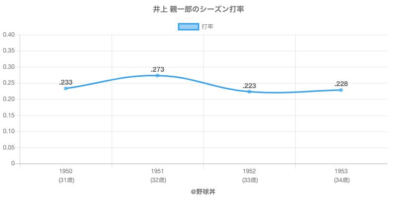 井上 親一郎のシーズン打率