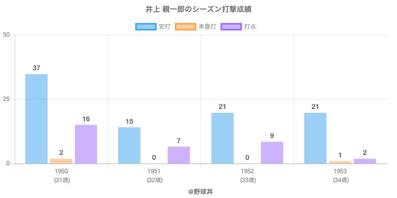 #井上 親一郎のシーズン打撃成績