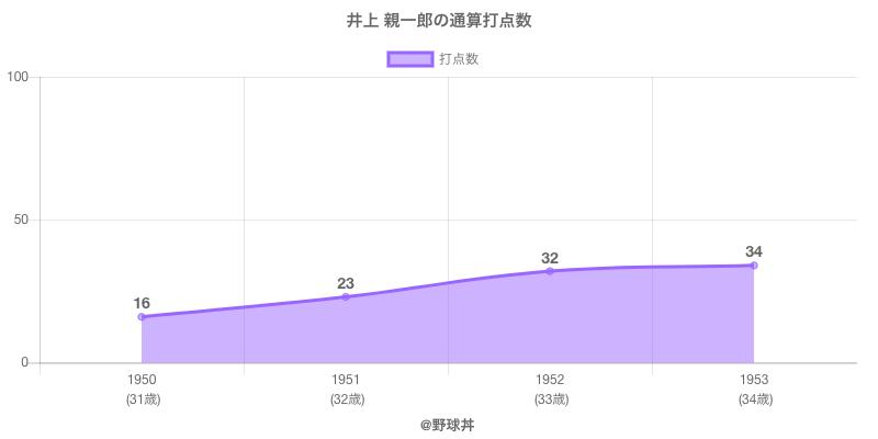 #井上 親一郎の通算打点数