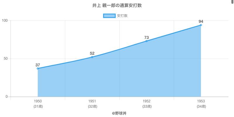 #井上 親一郎の通算安打数