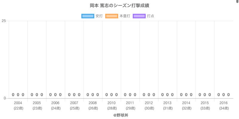 #岡本 篤志のシーズン打撃成績