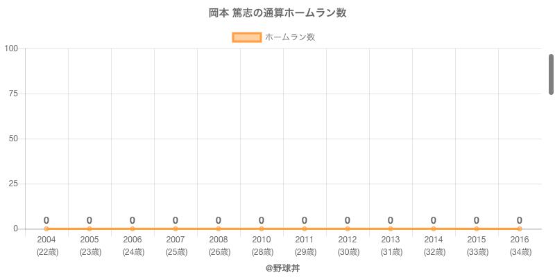 #岡本 篤志の通算ホームラン数