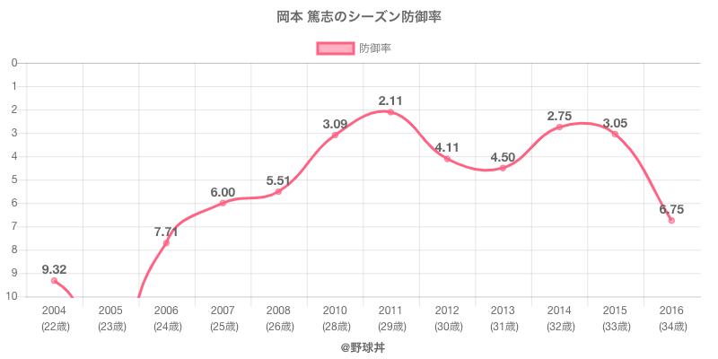 岡本 篤志のシーズン防御率